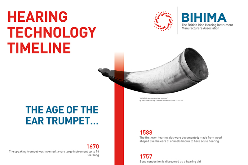 Hearing Technology Timeline